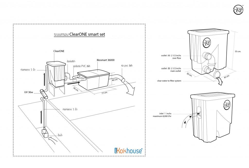 ClearONE smart set diagram